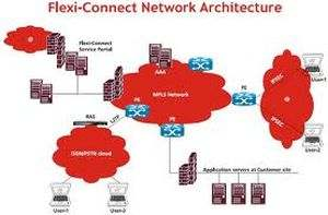 Airtel Lease Line, MPLS, VPN, PRI & Data Centre Netowrok Solution Sales Service Provider for Delhi & NCR